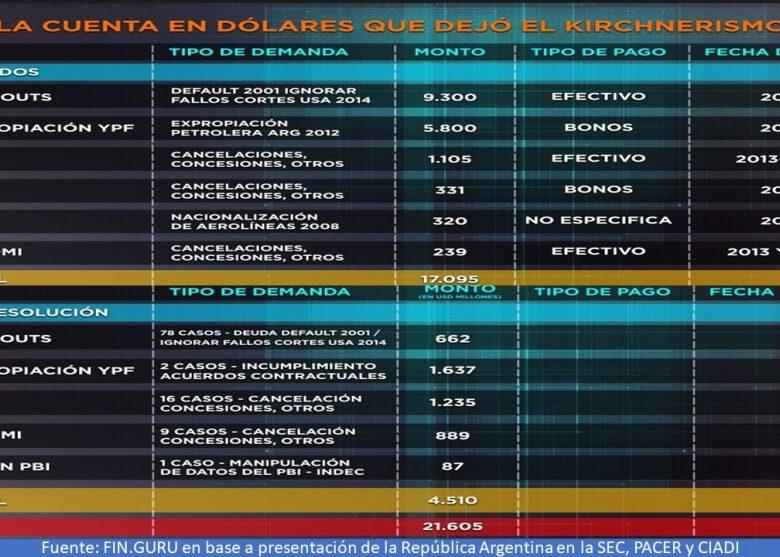 la-cuenta-a-pagar-en-dlares-que-dej-la-gestin-k-ms-de-us-20000-millones-2019-06-04