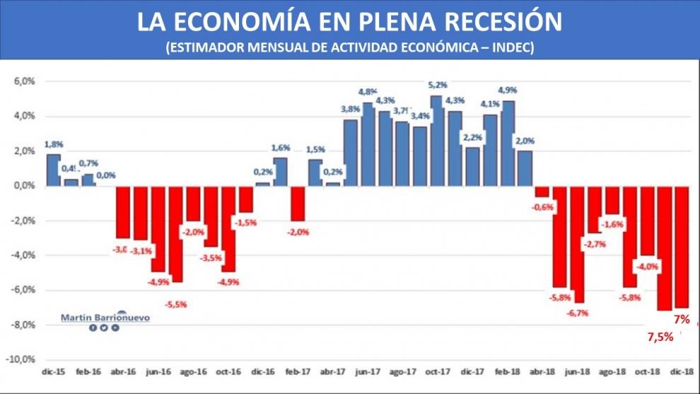 la-economa-cay-26-en-2018-y-contina-en-medio-de-la-segunda-recesin-en-tres-aos-de-la-gestin-macri-2019-02-27