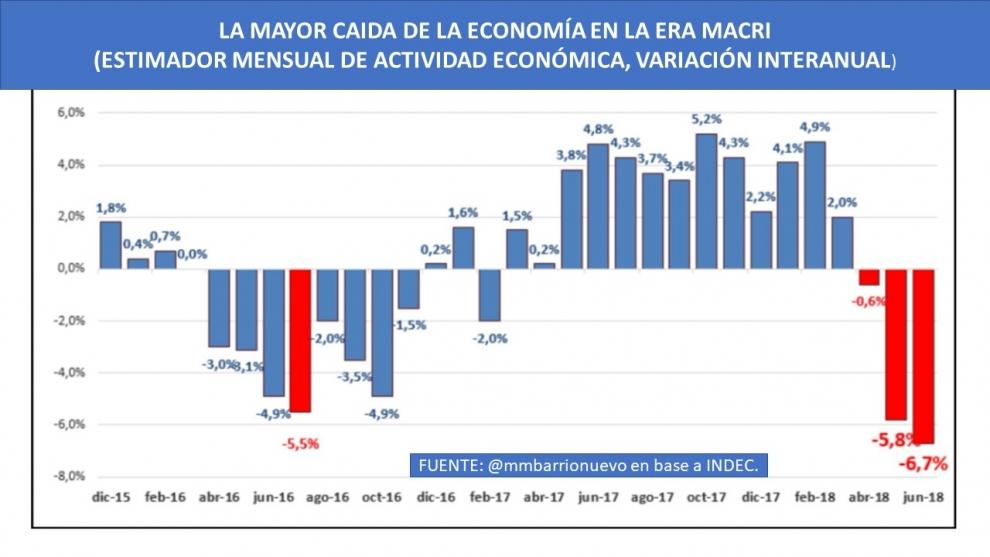 la-economa-cay-67-en-junio-inicio-de-una-recesin-ms-profunda-de-lo-esperado-2018-08-23
