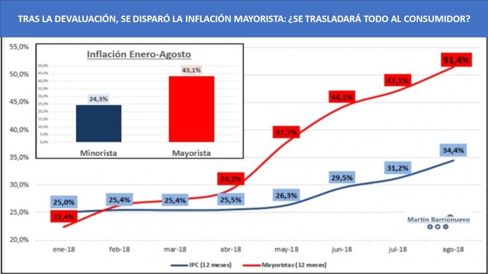 la-inflacin-mayorista-ya-est-en-el-51-anual-se-trasladar-en-su-totalidad-al-consumidor-2018-09-19