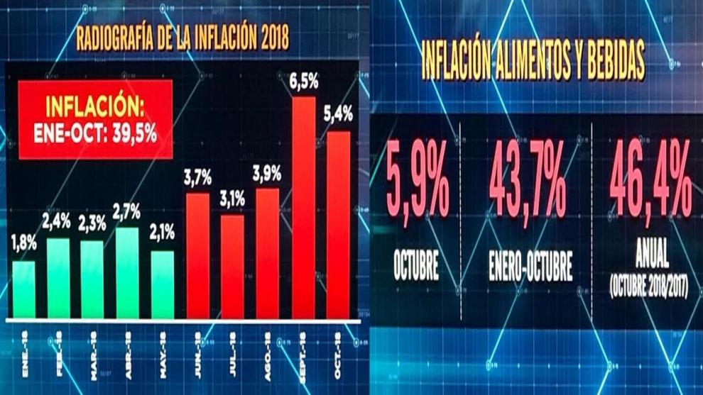 la-inflacion-del-ao-tendr-piso-de-45-y-la-de-alimentos-del-50-2018-11-15
