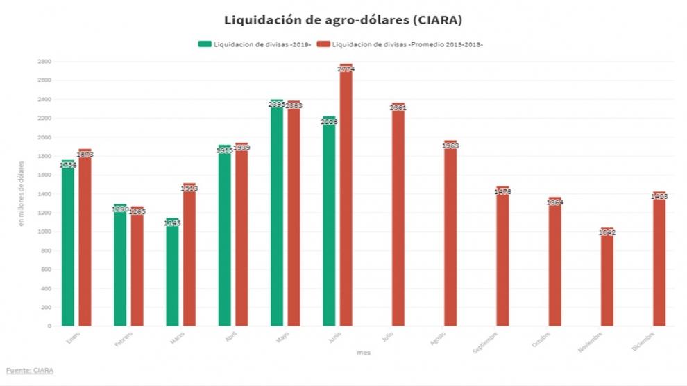 la-liquidacin-de-agro-dlares-de-las-cerealeras-es-la-ms-baja-de-los-ltimos-4-aos-2019-07-03