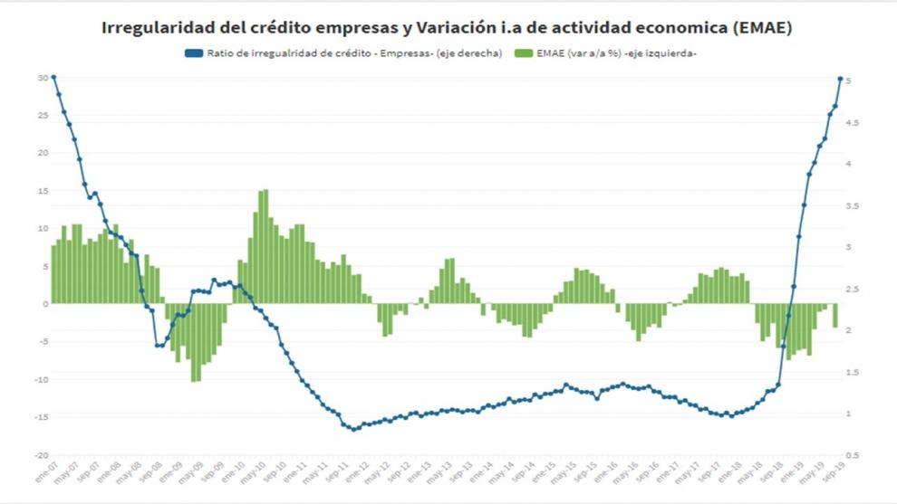 la-mora-en-crditos-a-empresas-se-cuadruplic-en-recesiones-previas-2009-2014-2016-no-haba-crecido-tanto-2019-11-26