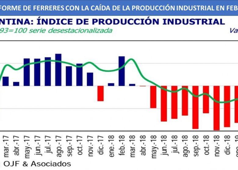la-produccin-industrial-cay-92-en-febrero-contra-1-ao-atrs-pero-adems-volvi-a-bajar-contra-enero-2019-03-24