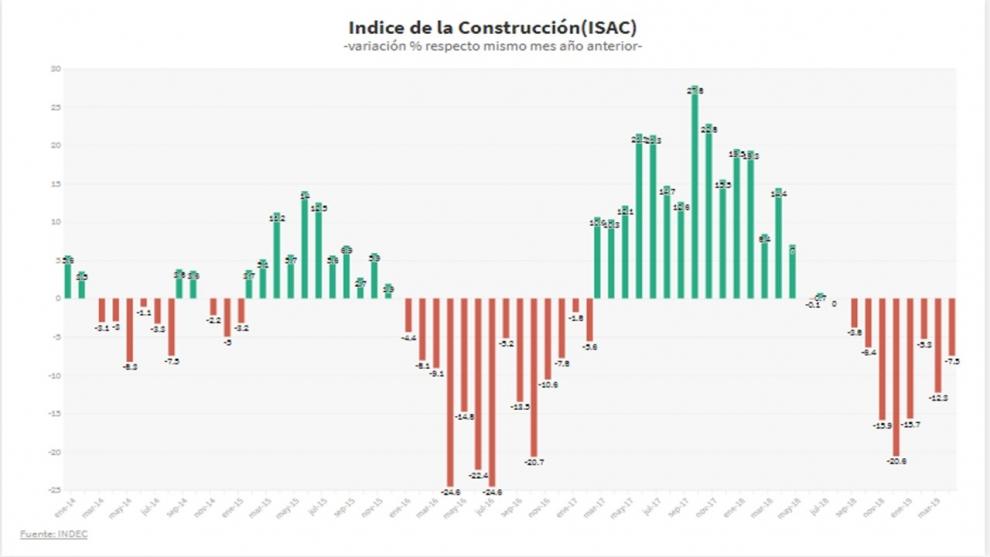 la-recesin-en-la-construccin-es-fuerte-hay-seales-de-recuperacin-2019-06-06