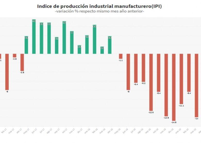 la-recesin-se-prolonga-en-la-industria-y-la-construccin-en-junio-desestacionalizado-cayeron-respecto-al-mes-anterior-2019-08-07