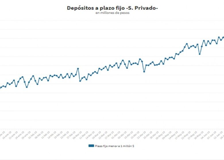 la-tentacin-de-la-tasa-con-dlar-calmo-en-los-ltimos-2-meses-los-plazos-fijos-en-pesos-crecieron-83000-millones--2019-07-09