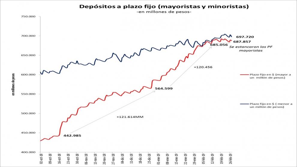 las-claves-de-la-nueva-suba-del-dlar-la-herramienta-de-la-tasa-de-inters-y-el-riesgo-de-los-plazos-fijos-en-pesos-2019-03-06