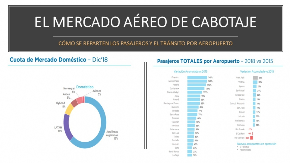 las-low-cost-ya-representan-el-20-del-mercado-areo-de-cabotaje-2019-02-07