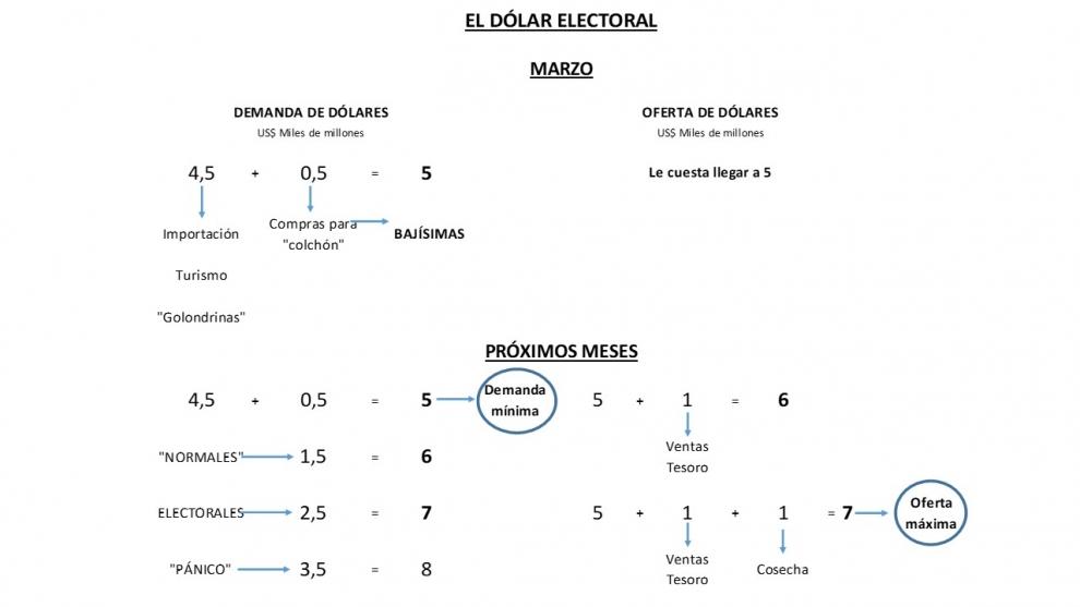 los-4-escenarios-para-el-dlar-electoral-los-nmeros-que-hay-que-mirar-para-saber-si-habr-o-no-una-nueva-devaluacin-2019-03-24