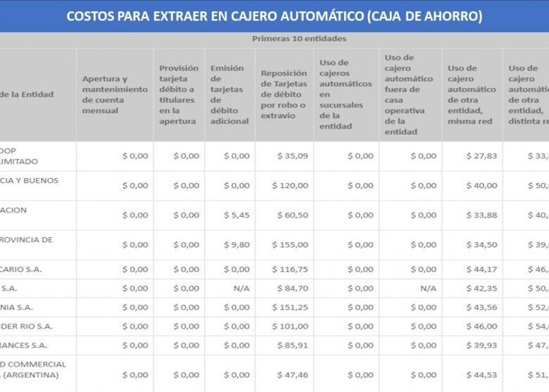 los-bancos-cobran-entre-40-y-50-pesos-por-cada-extraccin-en-cajero-automtico-de-otra-entidad-pero-de-la-misma-red-2019-03-22