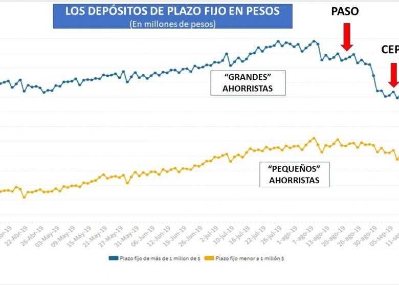 los-bancos-pagan-cada-vez-ms-tasa-para-retener-a-ahorristas-minoristas-que-corren-al-dlar-para-las-empresas-hay-cepo-total-2019-09-26