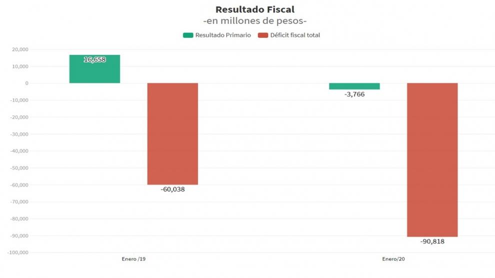 los-ltimos-nmeros-fiscales-y-la-decisin-de-subir-3-puntos-extra-las-retenciones-a-la-soja-2020-02-27