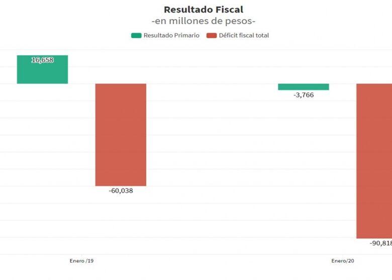 los-ltimos-nmeros-fiscales-y-la-decisin-de-subir-3-puntos-extra-las-retenciones-a-la-soja-