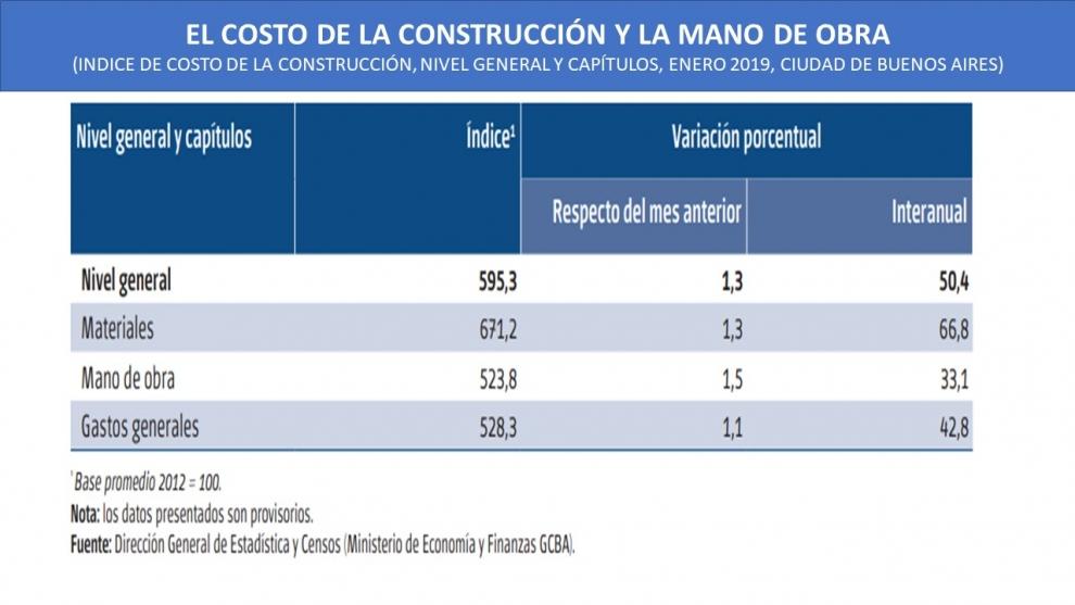 los-materiales-de-la-construccin-aumentaron-668-en-un-ao-y-la-mano-de-obra-solo-33-2019-02-13