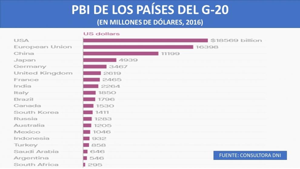 los-nmeros-del-g-20-y-el-peso-de-argentina-2018-11-29