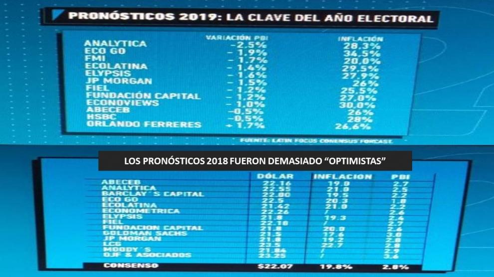 los-pronsticos-2019-tras-el-papeln-2018-quin-es-el-consultor-ms-pesimista-y-quin-el-ms-optimista-2019-01-08