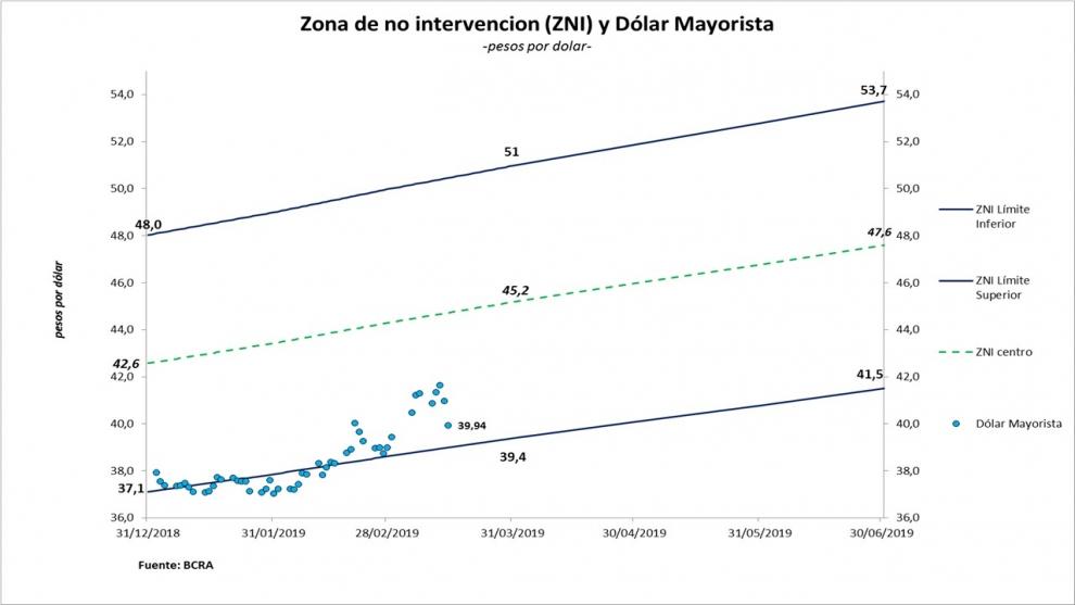 macri-defini-la-nueva-poltica-econmica-electoral-se-banca-ms-recesin-pero-no-otro-salto-del-dlar-2019-03-15