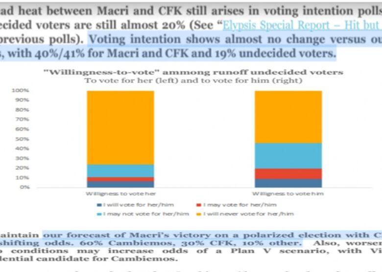 macri-difundi-una-encuesta-entre-los-inversores-que-todava-pronostica-su-triunfo-sobre-cristina-2019-04-23