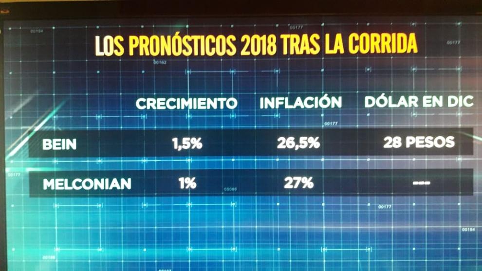 miguel-bein-y-melconin-pronstico-de-estancamiento-con-alta-inflacin-2018-05-24