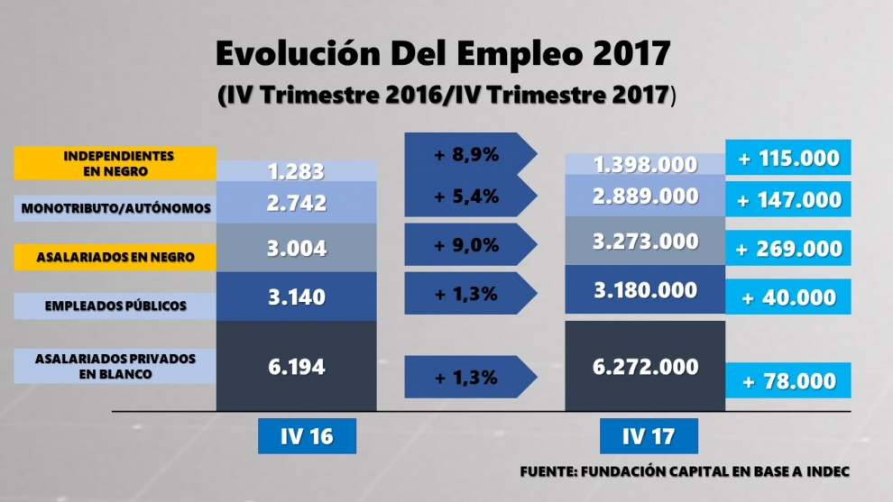 ms-datos-del-mercado-laboral-el-60-de-los-nuevos-empleos-fueron-en-negro-2018-04-11