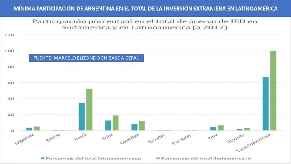 no-lleg-la-lluvia-de-inversiones-la-inversin-extranjera-en-argentina-representa-apenas-el-34-del-total-en-latinoamrica-2019-02-26