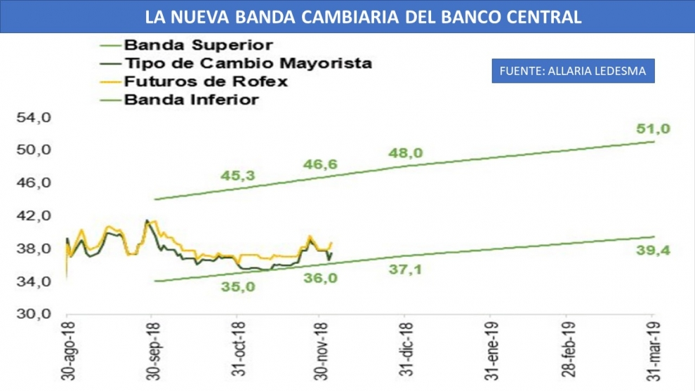 nueva-banda-cambiaria-del-banco-central-y-quitan-el-piso-de-60-para-la-tasa-de-inters-2018-12-05