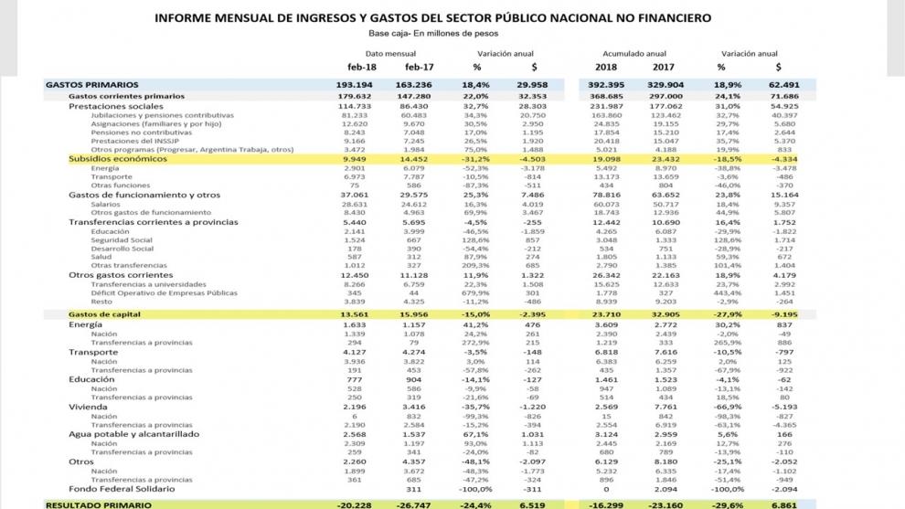 obra-pblica-ajuste-de-279-para-mostrar-baja-en-el-dficit-fiscal-2018-03-16
