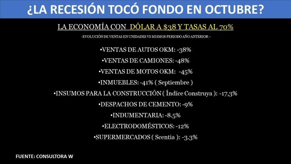 octubre-marc-el-derrumbe-de-todos-los-indicadores-econmicos-la-recesin-toc-fondo-2018-11-28