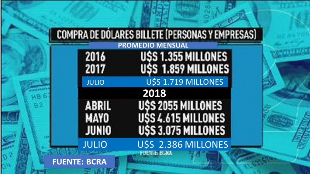 oficial-en-julio-la-fuga-de-dlares-continu-en-3350-millones-y-acumula-35500-millones-en-un-ao-2018-08-22