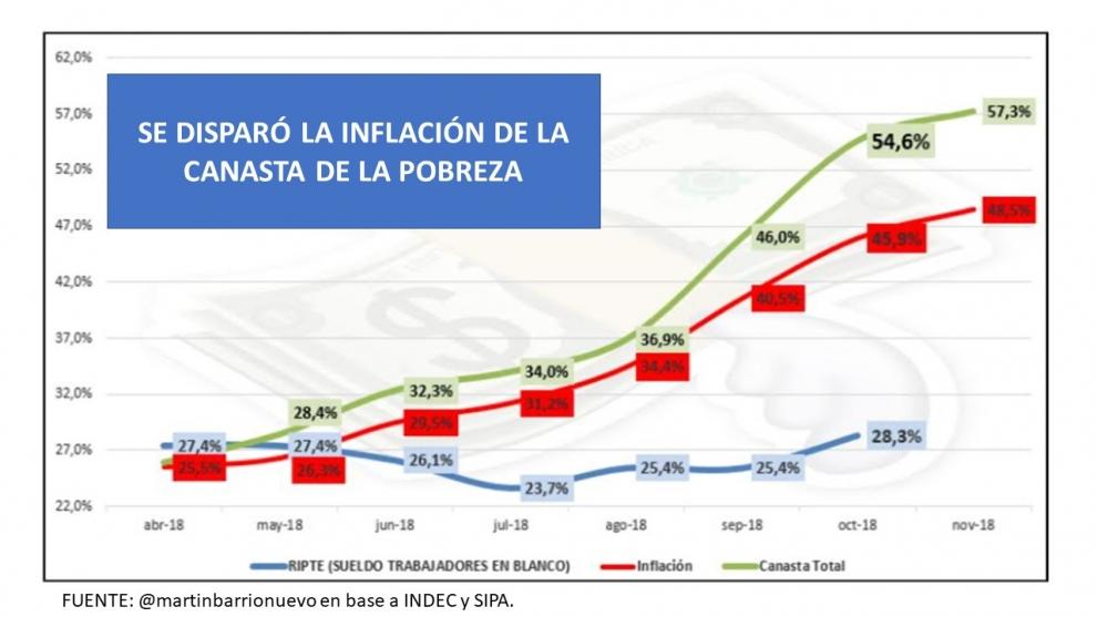 oficial-la-inflacin-de-la-canasta-de-pobreza-ya-llega-al-57-anual-2018-12-18