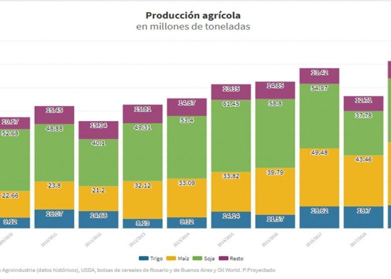 pese-a-la-cosecha-rcord-preocupa-el-precio-de-la-soja-abajo-de-los-300-dlares-2019-05-09