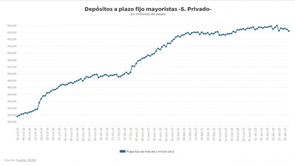 pese-a-las-tasas-de-inters-rcord-los-depsitos-en-pesos-se-plancharon-y-gotean-los-mayoristas-2019-05-03