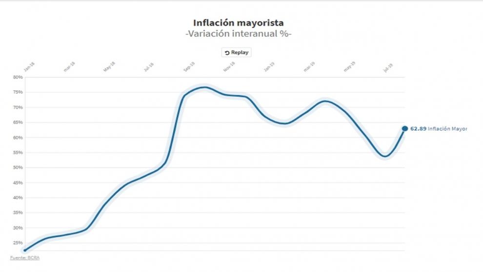 por-qu-la-inflacin-mayorista-del-11-en-agosto-es-otra-seal-de-alarma-para-los-prximos-meses-2019-09-18