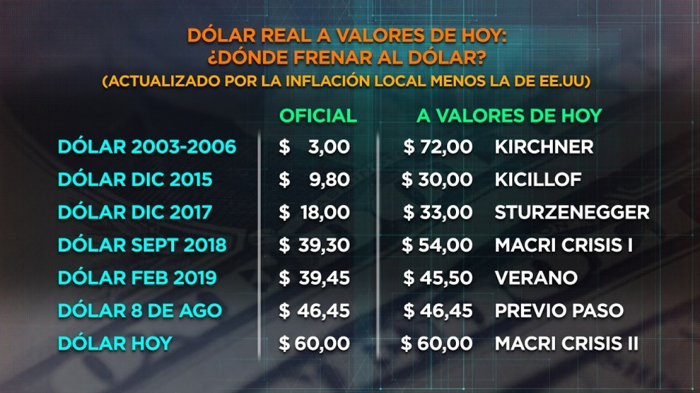 por-qu-lacunza-y-sandleris-intentarn-estabilizar-el-dlar-alrededor-de-60-pesos-2019-08-20