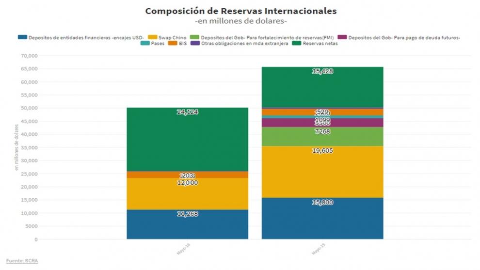 por-qu-las-reservas-cayeron-us-11883-millones-desde-principios-de-abril-y-cuntos-dlares-reales-tiene-el-banco-central-2019-05-27