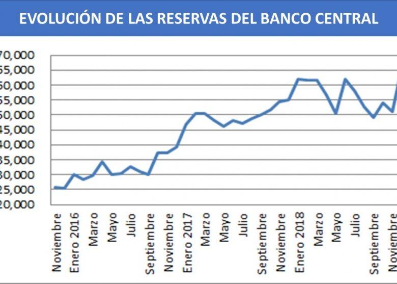 por-qu-las-reservas-del-banco-central-cayeron-us-2400-millones-en-tres-semanas-2019-03-30