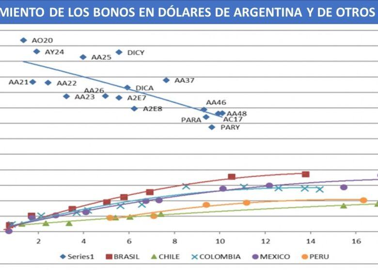 por-qu-se-dispar-el-riesgo-pas-de-los-bonos-que-vencen-en-2020-2019-04-06