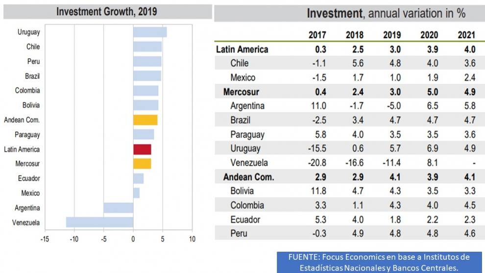 pronsticos-2019-parte-iii-slo-en-argentina-y-venezuela-la-inversin-caer-por-segundo-ao-consecutivo-2019-01-09