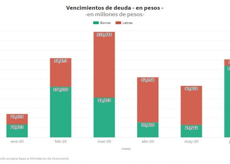 qu-har-guzmn-con-la-montaa-de-deuda-en-pesos-mientras-negocia-la-deuda-en-dlares-2020-02-15