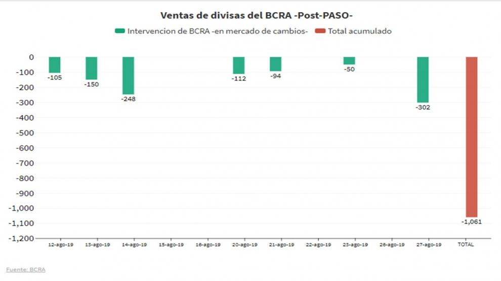 qu-hay-detrs-de-la-venta-rcord-de-us-300-millones-de-las-reservas-del-banco-central-2019-08-27