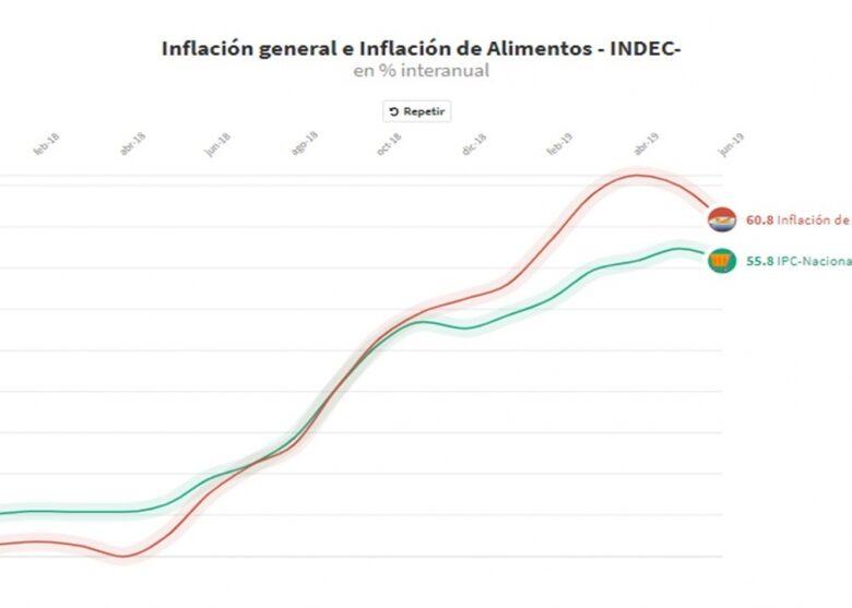 qu-hay-detrs-del-27-de-la-inflacin-de-junio--2019-07-16