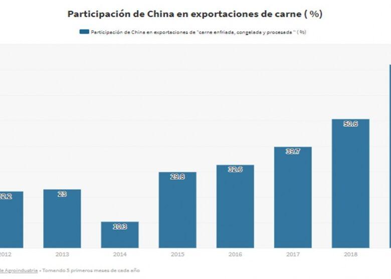 qu-hay-detrs-del-boom-de-exportaciones-de-carne-a-china-2019-07-11