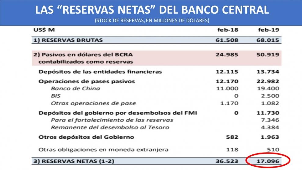 qu-hay-detrs-del-uso-de-los-us-9000-millones-del-fmi-para-frenar-al-dlar-y-cuntas-son-las-reservas-reales-del-banco-central-2019-03-13