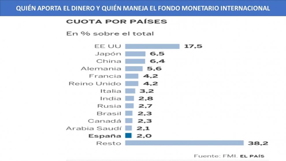quin-aporta-el-dinero-y-quin-maneja-el-fondo-monetario-internacional--2018-11-12