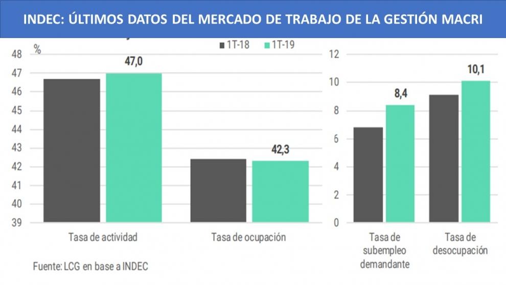radiografa-de-los-ltimos-datos-de-desempleo-de-la-gestin-macri-2019-06-19