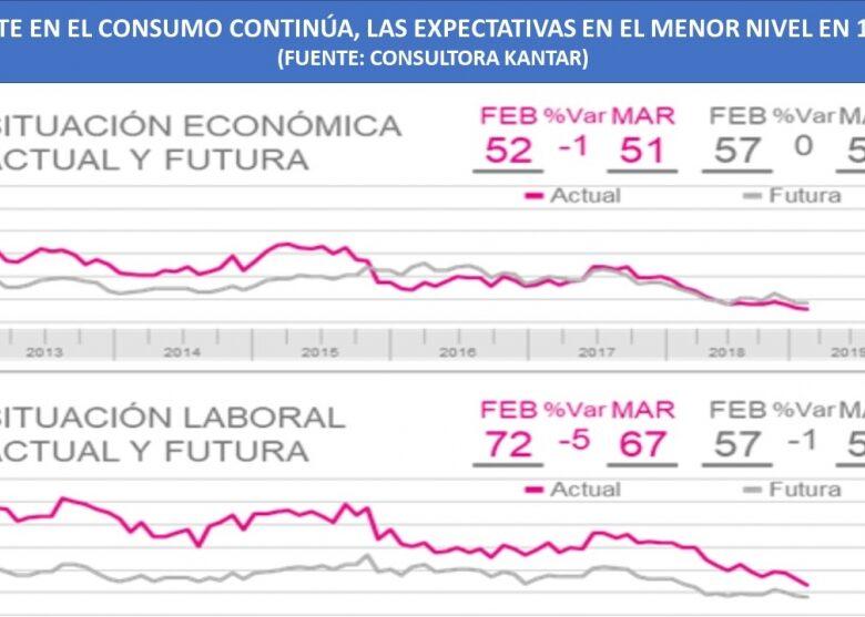radiografa-del-ajuste-segn-kantar-el-96-de-los-argentinos-redujeron-su-consumo-por-la-crisis-2019-04-21