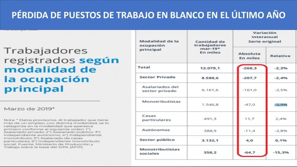 radiografa-del-empleo-en-la-gestin-macri-fuerte-ajuste-del-empleo-privado-en-blanco-leve-aumento-en-el-sector-pblico-2019-06-01