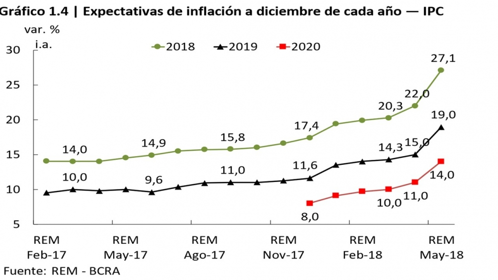 recalculando-el-rem-de-las-consultoras-ahora-pronostica-274-de-inflacin-para-el-ao-2018-06-04