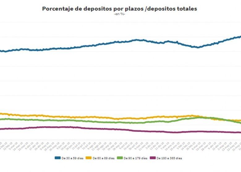 se-acorta-el-plazo-de-colocacin-de-depsitos-en-pesos-ahora-el-70-est-a-menos-de-60-das--2019-07-29